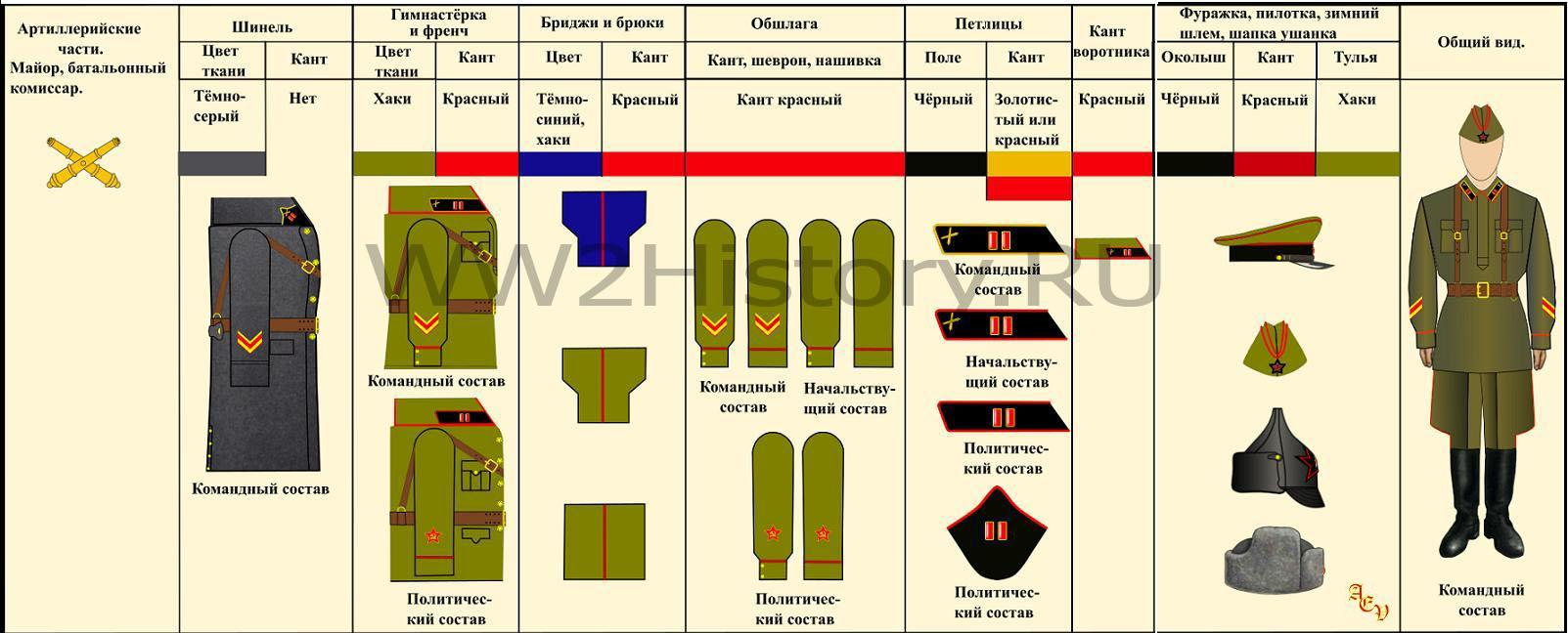 Таблица формы одежды командного, начальствующего и политического состава РККА на 22.6.1941 года 78fd2395