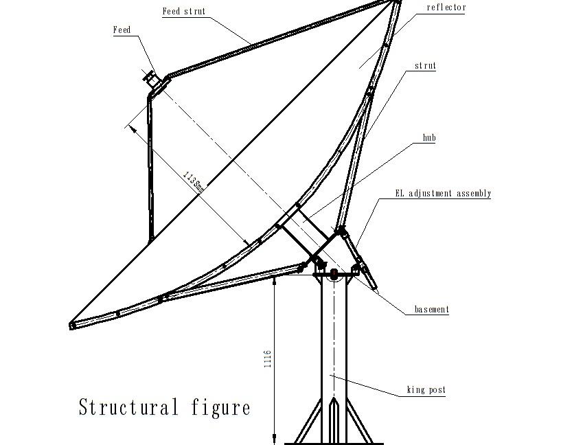 Giúp đỡ lắp Anten C-Band 3m 3m%20