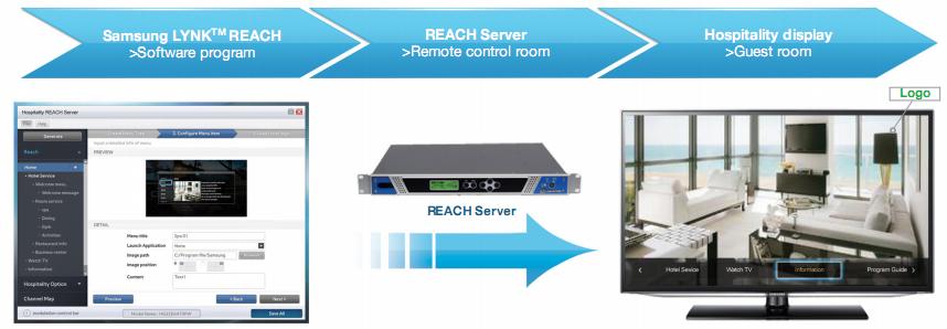Giải pháp quản lý nội dung truyền hình thông qua cáp RF (DVB-C) LYNK1