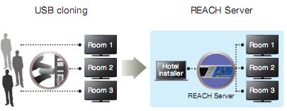 Giải pháp quản lý nội dung truyền hình thông qua cáp RF (DVB-C) LYNK_USBCloning