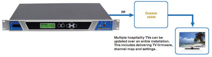 Giải pháp quản lý nội dung truyền hình thông qua cáp RF (DVB-C) RF