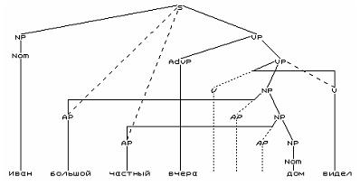 Разработка системы автоматического синтаксического анализа 251-1