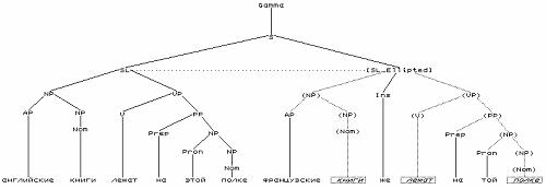 Разработка системы автоматического синтаксического анализа 251-2