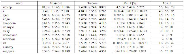Представление устойчивых лексических сочетаний в компьютерном тезаурусе RussNet 266-2