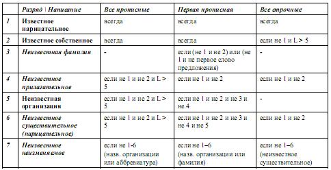 Компьютерная морфология в контексте анализа связного текста 267-1