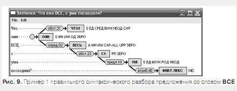 Проблема разрешения «Ё»-омографов при синтезе речи по тексту Omoyo_13