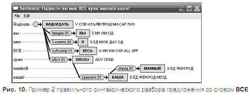 Проблема разрешения «Ё»-омографов при синтезе речи по тексту Omoyo_14