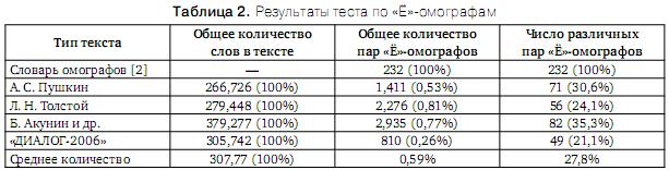 Проблема разрешения «Ё»-омографов при синтезе речи по тексту Omoyo_2
