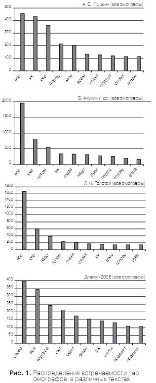 Проблема разрешения «Ё»-омографов при синтезе речи по тексту Omoyo_4