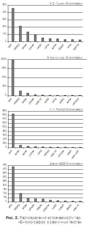 Проблема разрешения «Ё»-омографов при синтезе речи по тексту Omoyo_5