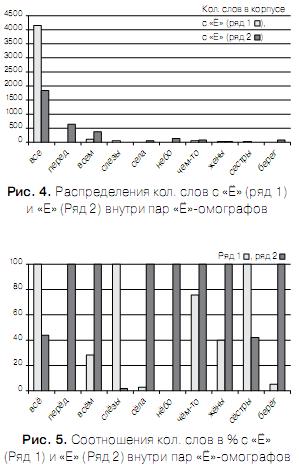 Проблема разрешения «Ё»-омографов при синтезе речи по тексту Omoyo_9