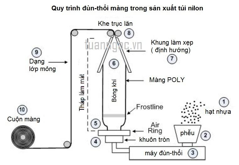 Túi nilon ( túi ni lông ) được sản xuất như thế nào 635684247530468750