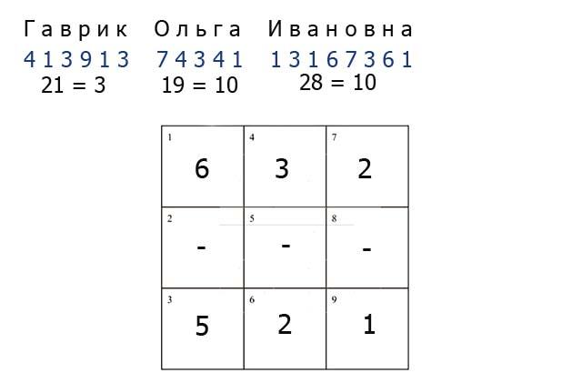 Число кармического долга Karmicheskiy-urok