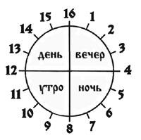История Славянского летоисчисления. Sutkrug