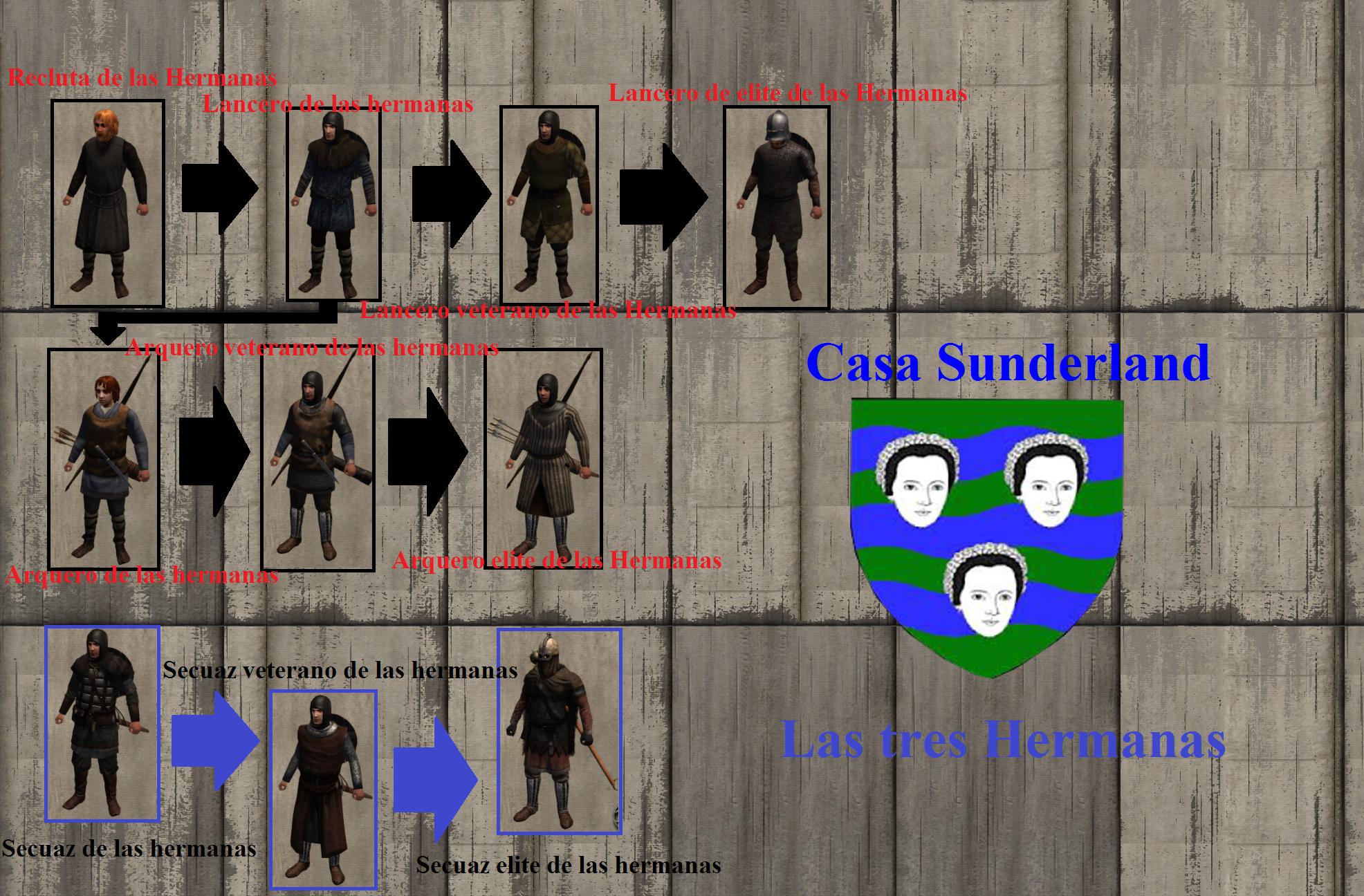 [A Clash of Kings] - Arboles de tropas & Bandidos YBRdH