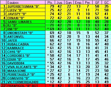 :: Resultados y clasificación Jornada 42 :: C42