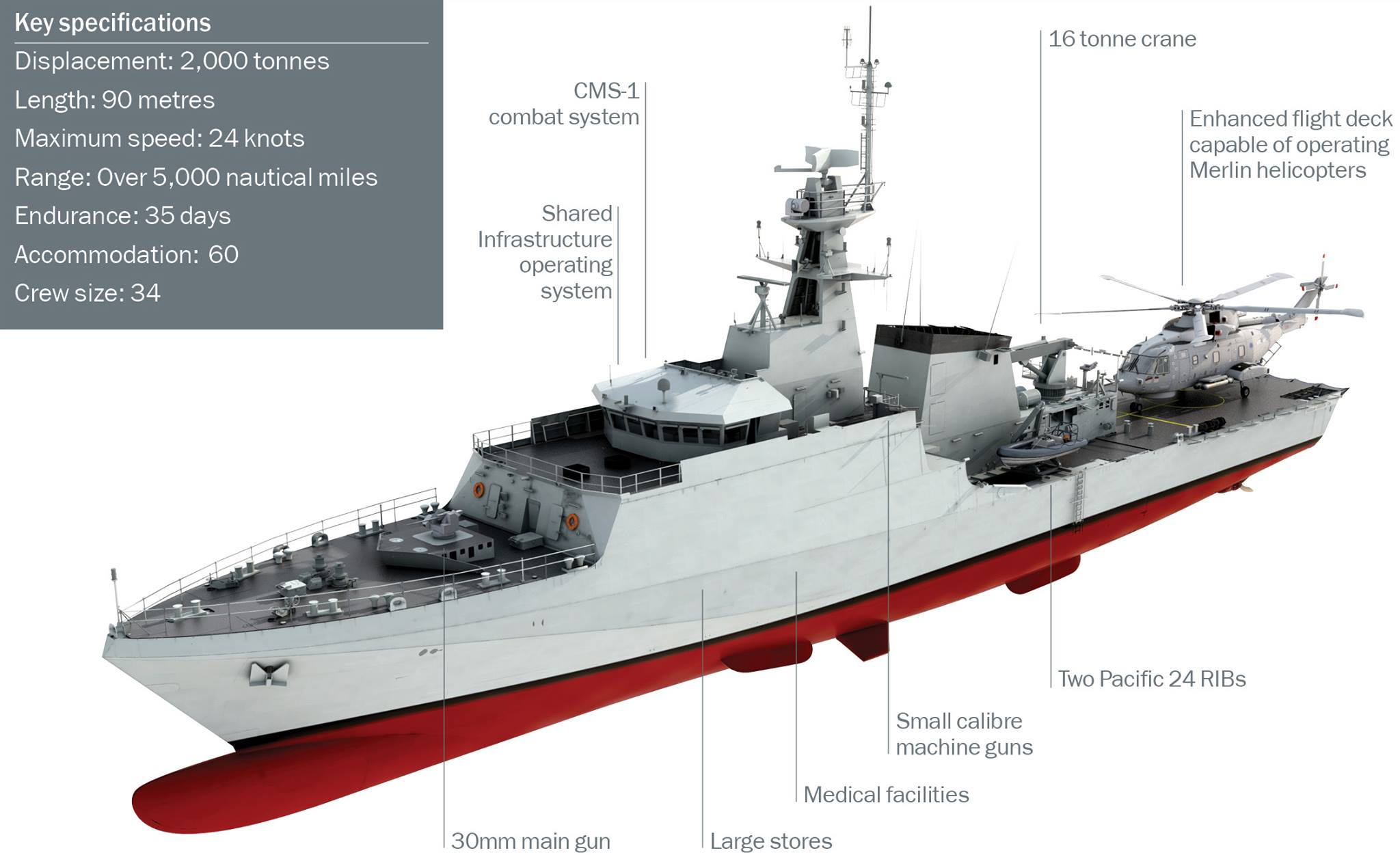River-class Offshore Patrol Vessels (Batch 1 & 2) River-Class-Batch-21
