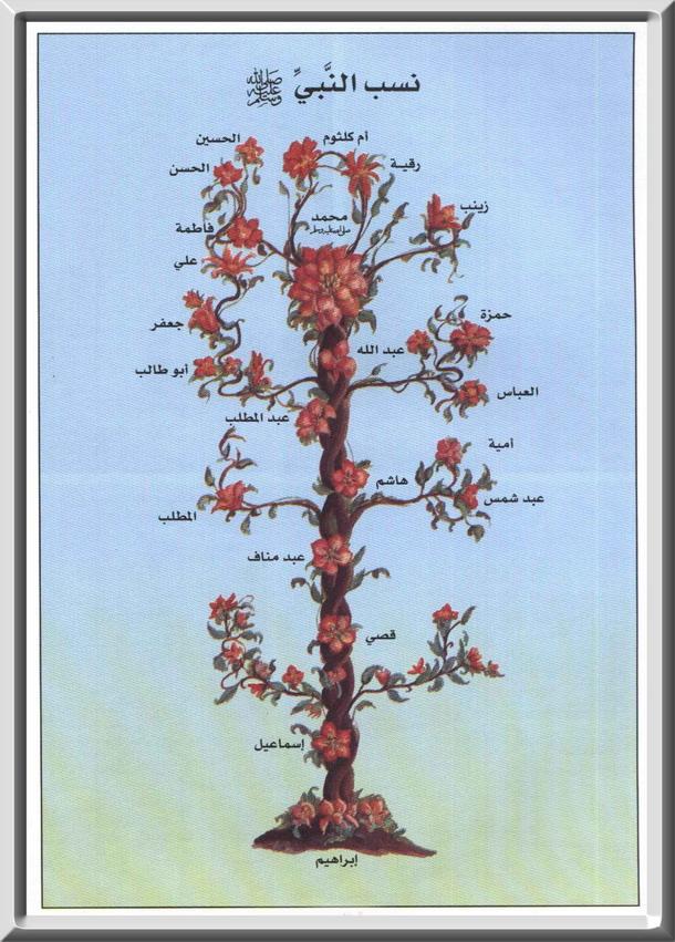 شجرة نسب الرسول صلى الله عليه وسلم 14283