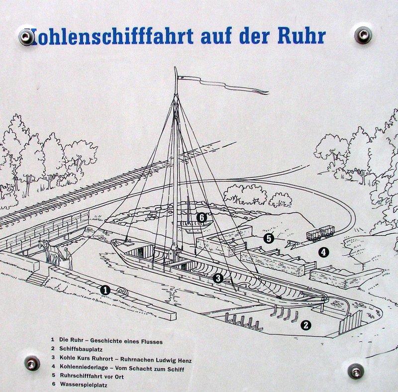 Ruhraak im Museum Zeche Nachtigall 28309688ny