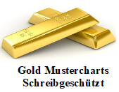 Gold Chart Muster Analysen