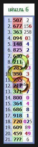 16/5/2016 Thai Lottery Tips 67123
