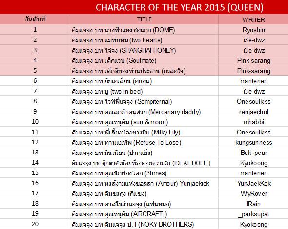 ประกาศผลละเอียด TVXQ!FICHOME AWARD 2015 และ BEST FICTION READER 2015 R3g94