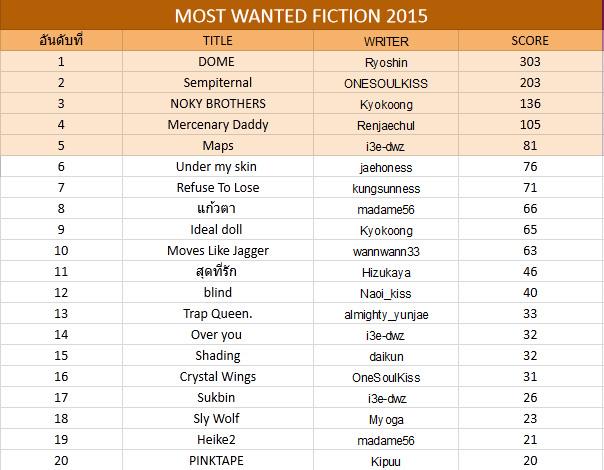 ประกาศผลละเอียด TVXQ!FICHOME AWARD 2015 และ BEST FICTION READER 2015 N7392