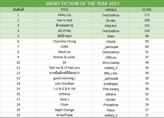 ประกาศผลละเอียด TVXQ!FICHOME AWARD 2015 และ BEST FICTION READER 2015 Gf496