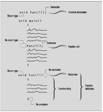 الدرس الخامس الدوال Functions 0A5B85010F9A4D3A968DE646CD0CC24F