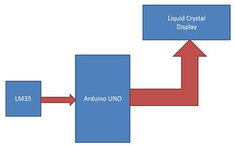 تدريبات ومشاريع الأردوينو Arduino Tutorials and Projects  16D43621B58E4F95B1E7058F30CF0079