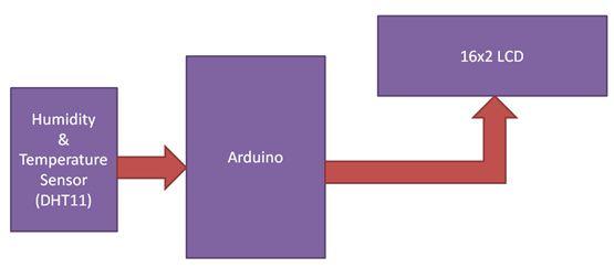 تدريبات ومشاريع الأردوينو Arduino Tutorials and Projects  - صفحة 4 2C9EFF2123DB4289BD6A7711B91D3A12
