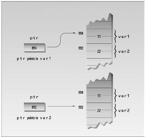 الدرس السابع المؤشرات  Pointers  42A0830612B946459DCBC1C4652B7927