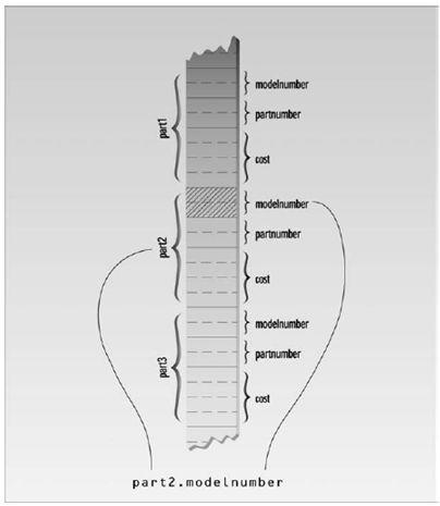 الدرس الرابع الهياكل Structures 4F7AAD1C82BF4FFEAE423B8117C857CB