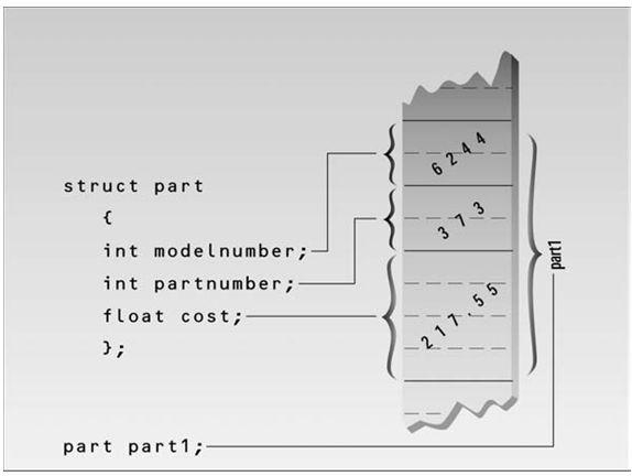 الدرس الرابع الهياكل Structures 67E626866EBE4A58A7D256C91372E8E1