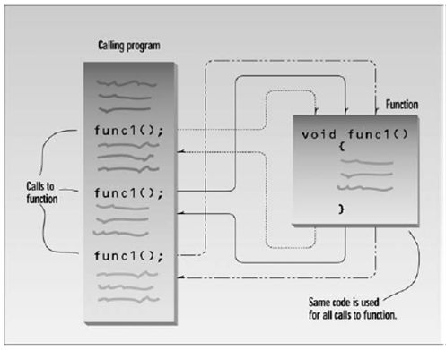الدرس الخامس الدوال Functions 7A529F62F8054F4DA6D2780C30747685
