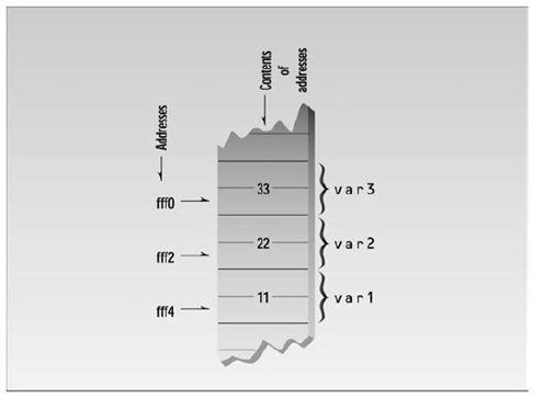 الدرس السابع المؤشرات  Pointers  A0003F14E1F740B3810CEC3BEEA177D9