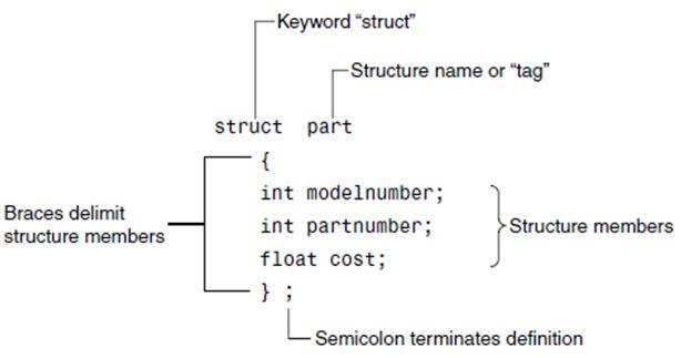 الدرس الرابع الهياكل Structures C01B3BD8C4E644DAB5C0DB0F4CF01F75