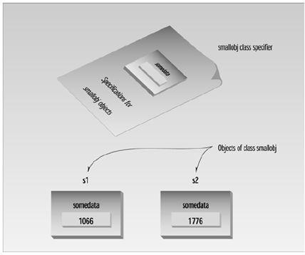 البرمجة الموجهة للكائن Object-Oriented Programming D338BDCFFF7F4641A01993B10469C6BB