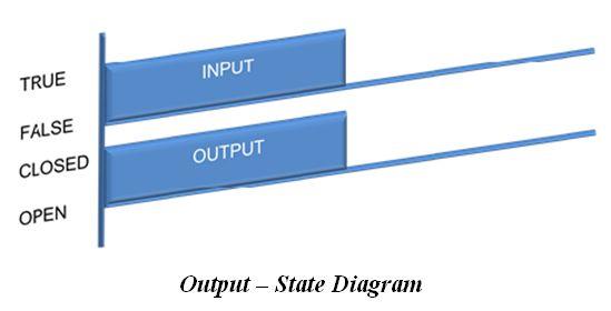 المتحكم المنطقى القابل للبرمجة (PLC) ومنطق السلم Ladder Logic 002b3284768e4a0ab9caefc77758a1d6