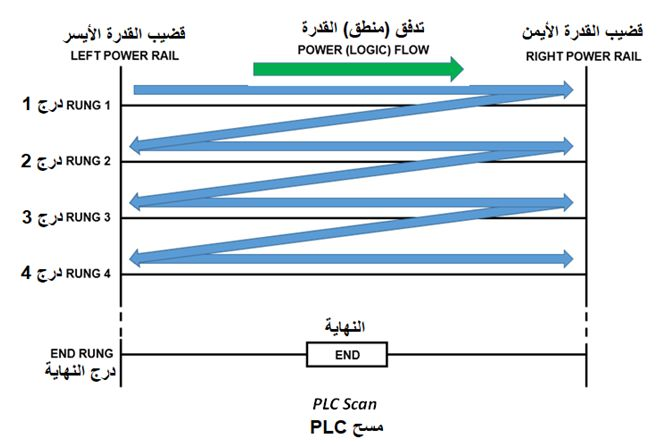 المتحكم المنطقى القابل للبرمجة (PLC) ومنطق السلم Ladder Logic 025c415b03a84b1ea89b5cf9d148cfbf