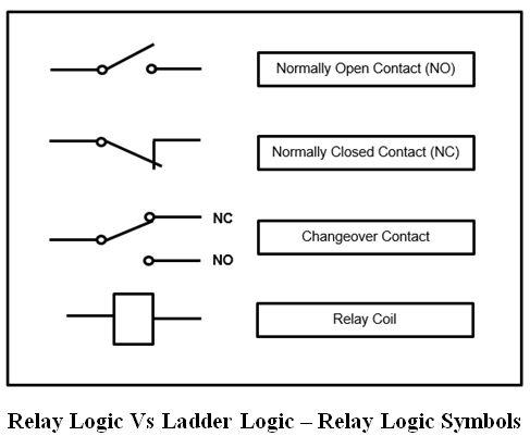 المتحكم المنطقى القابل للبرمجة (PLC) ومنطق السلم Ladder Logic 0708de98c9554b49a9719c232a12542b