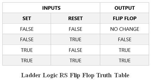 المتحكم المنطقى القابل للبرمجة (PLC) ومنطق السلم Ladder Logic 0942fb71052748e39a305c9e1fe493d5
