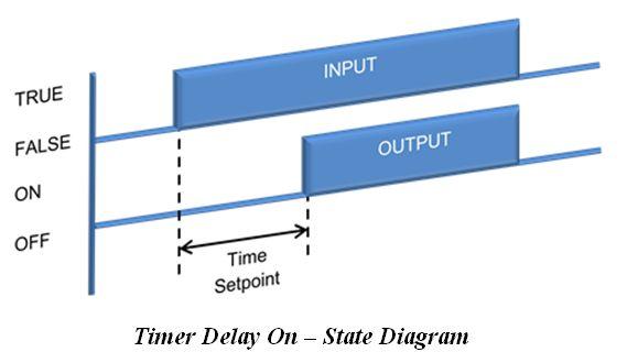 المتحكم المنطقى القابل للبرمجة (PLC) ومنطق السلم Ladder Logic 1f88ddbce87844b5bd36e67591ac1865