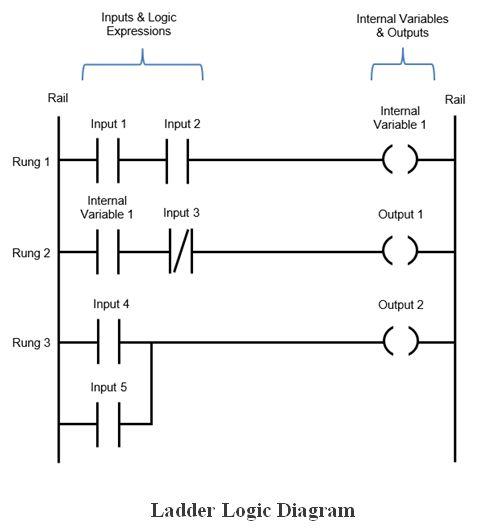 المتحكم المنطقى القابل للبرمجة (PLC) ومنطق السلم Ladder Logic 207764f6fc7e4e108877a055860bf3b5