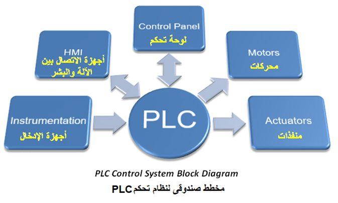 المتحكم المنطقى القابل للبرمجة (PLC) ومنطق السلم Ladder Logic 23642d0ffa3e42279db795a21e7dc25e