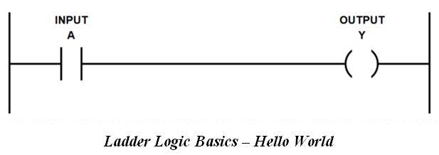 المتحكم المنطقى القابل للبرمجة (PLC) ومنطق السلم Ladder Logic 27108bf3c96945818df2056f12932841