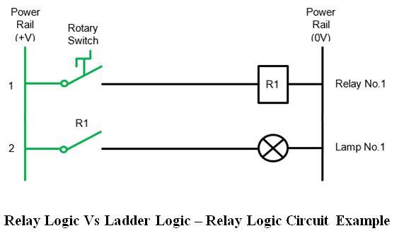 المتحكم المنطقى القابل للبرمجة (PLC) ومنطق السلم Ladder Logic 387827a1c127417693a9426efceaa715