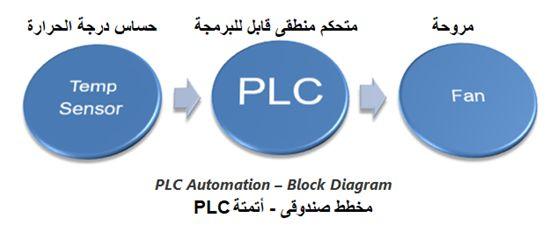 المتحكم المنطقى القابل للبرمجة (PLC) ومنطق السلم Ladder Logic 403b164f510a4dd689d3fdd1dab8431c