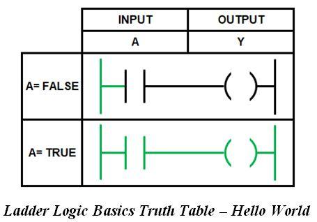 المتحكم المنطقى القابل للبرمجة (PLC) ومنطق السلم Ladder Logic 4097a74999b3436488ea0fb5697964a5