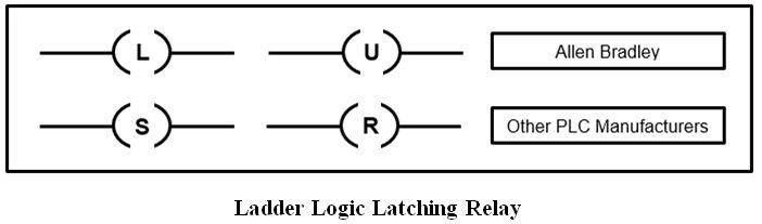 المتحكم المنطقى القابل للبرمجة (PLC) ومنطق السلم Ladder Logic 449e36771f714d0faae460922da0d606